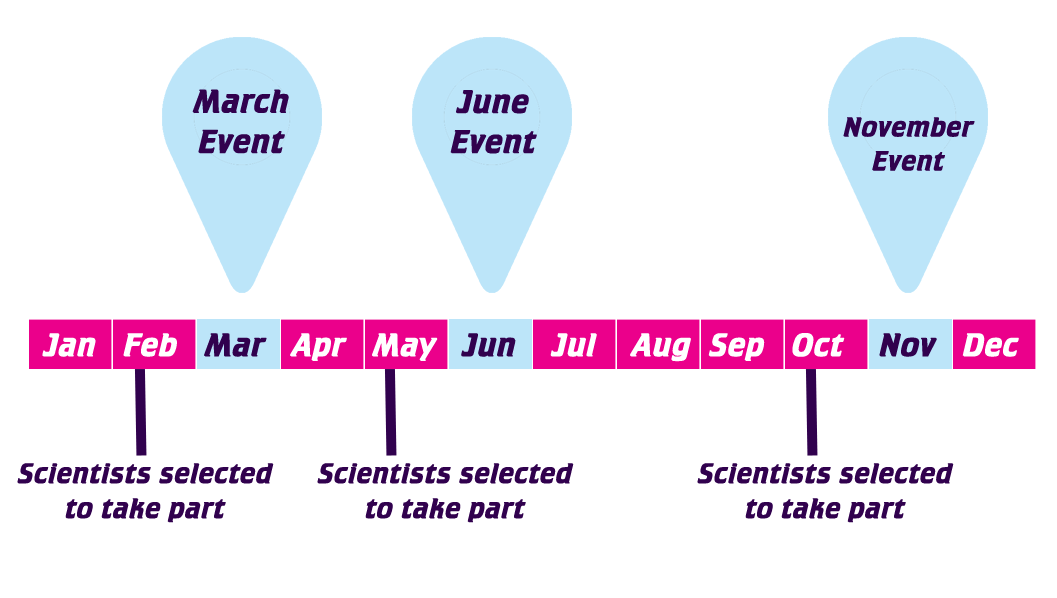 I'm a Scientist takes place in March, June and November each year. Selected scientists are informed 4-5 weeks before each activity starts.