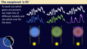 Sketch showing how different models are compared to observations of real planets.
